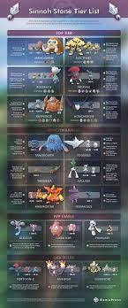 Sinnoh Stone Tier List | Pokemon GO Wiki - GamePress | Pokemon go  evolution, Pokemon go, Pokemon go chart