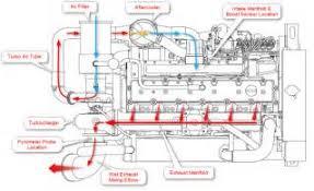 similiar 5 9 cummins engine diagram keywords cummins engine drawings cummins engine wiring diagrams performance