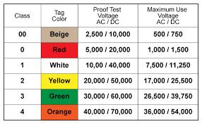 Astm Glove Chart Voltage Rated Gloves Chart Bedowntowndaytona Com