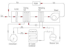 Does A Dehumidifier Cool A Room Onicocriptosis Club