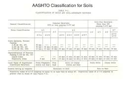 Ppt Engineering Classification Of Soils Powerpoint