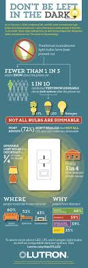 types of interior lighting. Infographic_full Bulbs Interior Design Tips: Types Of And Ceiling Fixtures How To Choose The Lighting