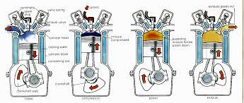 4 four stroke engine engine diagram 4 four stroke engine