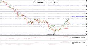 Oil Futures Chart Technical Analysis Wti Crude Oil Futures Hold Within Sma