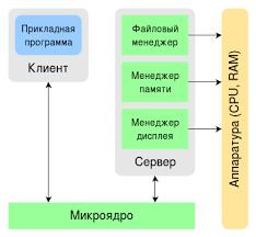 Операционная система реального времени Википедия Архитектура клиент сервер