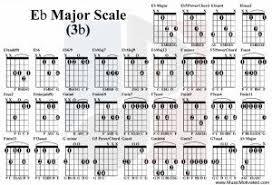 Eb Chords Guitar Chart Eb Major Scale Guitar Tabs Chords Major Scale Guitar