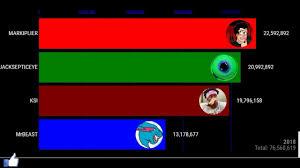 Logan Paul Subscriber Count Chart Mrbeast Vs Markiplier Vs Jacksepticeye Vs Ksi Youtube Subscribers Comparison Bar Chart Animation
