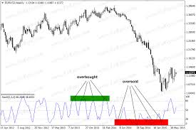 Stochastic Oscillator A Mechanical Indicator For All Traders