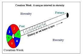 The Uniqueness Of Creation Week