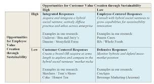 customer orientation examples evolution of the marketing orientation boundless