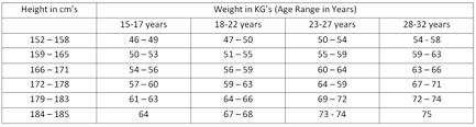 Upsc Height Weight Chart Height And Weight Requirements To Join The Indian Armed Forces