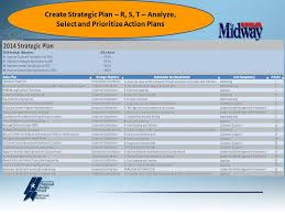 Strategic Plan Awesome Strategic Planning From A To Z Larry Potterfield Founder And CEO