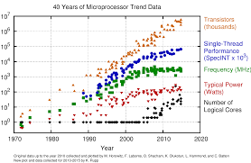 Intel Processor Comparison Chart Wiki 40 Years Of Microprocessor Trend Data Karl Rupp