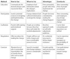 choosing strategies for change consider methods for managing resistance