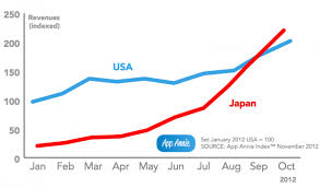 Japan Overtakes Us To Become Top Country For Google Play