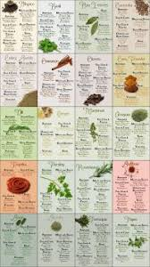 Printable Culinary Herb Chart Printable Culinary Herb Chart Healing Herbs Wall Chart