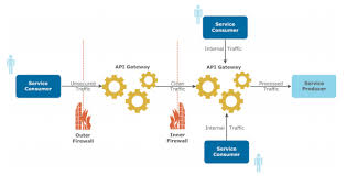 The Role Of Api Gateways In Api Security Dzone Integration