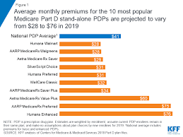 Medicare Advantage Comparison Chart 2019 Medicare Part D A First Look At Prescription Drug Plans In