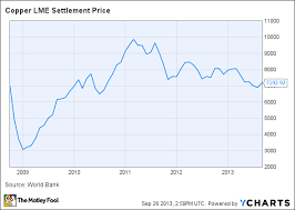 Good Stocks To Invest In 2014 Is Copper Worth Your Time