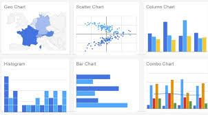 Google Charts Examples Reactive Vue Js Wrapper For Google Charts Lib