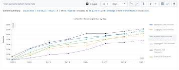 Form Storm Norm Perform Chart Cohort Analytics Branch Docs