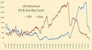 North America Rig Count Chart Us Oil Rig Count Points To A Sharp Decline In Production