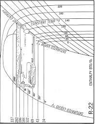 Honeywell Refrigerant Chart Pressure Enthalpy Charts Industrial Controls