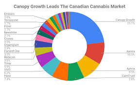 Weedmd Stock Chart Cannabis Shelf Space Market Share Who Is Winning The