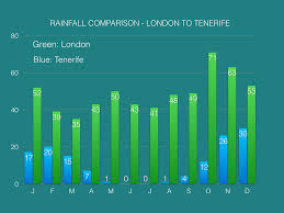 Tenerife Weather Chart Tenerife Climate Temperature Weather