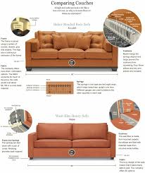 there was a nice diagram to ilrate the difference between a budget sofa versus a designer sofa