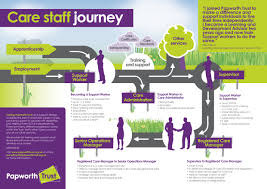 care career path papworth trust 160701 final career path lo res jpg