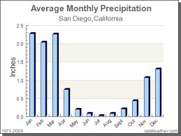 California Annual Rainfall Chart Climate In San Diego California