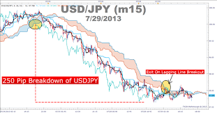 Ichimokus Day Trading Strategy With The Primary Trend