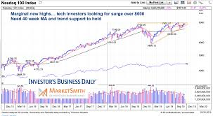 When Will Tech Stocks Momentum And Leadership Return See