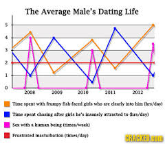 Relationship Progression Chart 14 Realities Of Romantic Relationships In Chart Form