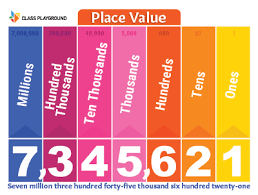 Picture Of A Place Value Chart Printable Place Value Chart Poster Class Playground