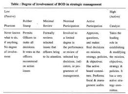 essay on corporate governance top essays  degree of involvement of bod in strategic management