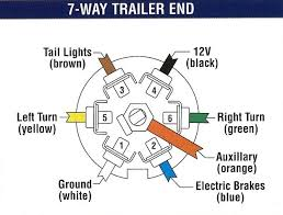 trailer wiring tips since most of the sled trailers deal either 7 or 4 pin that will be most of the discussion on the 7 pin when troubleshooting from the outside