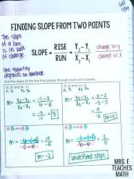 finding the slope of two points math finding slope from two points interactive notebook page for algebra finding slope from two points worksheet math aids