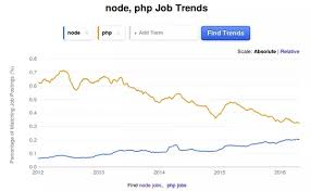 Is Node Js Killing Php Quora