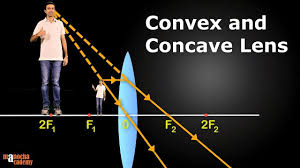 <b>Convex</b> and <b>Concave Lenses</b> - YouTube