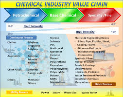 Petrochemical Products Chart Chemical Yokogawa Electric Corporation