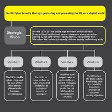 tackling cyber crime and cyber terrorism through a methodological graficif3 copia espanso 2