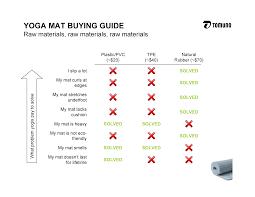 Yoga Mat Comparison Chart Yoga Teacher Training 1 2 Yoga Mat Buying Guide Tomuno
