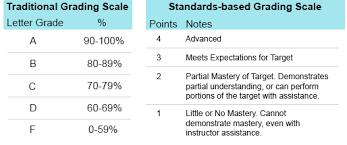 Grading Chart For Elementary School What Is Standards Based Grading Teacherease
