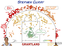 Is Steph Curry The Nbas Best Shooter Steph Shooting And