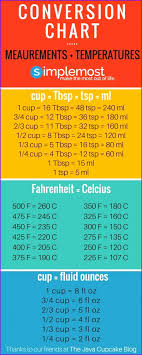 Fahrenheit To Celsius Conversion Chart Printable Oven