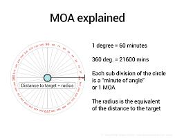 Moa Shooting Chart Long Range Shooting Moa And Mils Explained