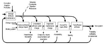 software maintenance sadt diagram of software maintenance activities download
