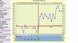 Sample Bbt Chart Showing Ovulation Charting Basal Body Temperature For Ovulation Pregnancy